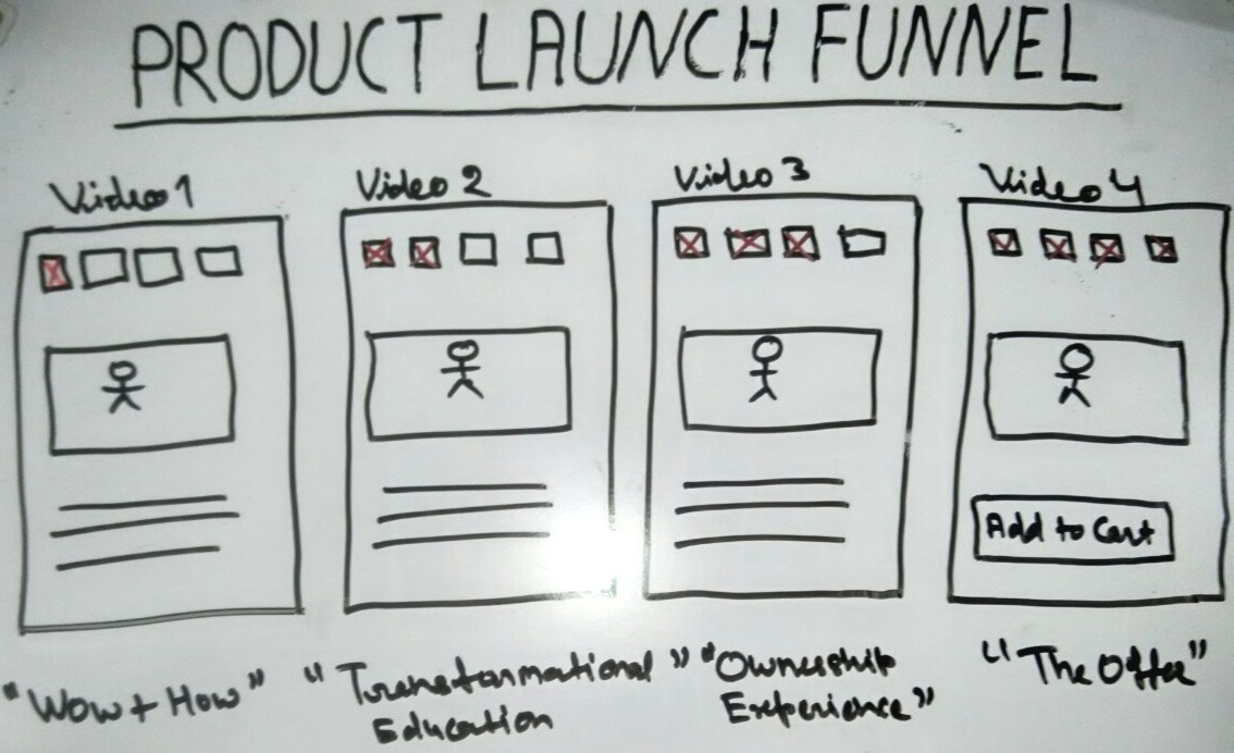 Product lunch funnel