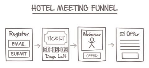 Network Marketing Secrets Hotel Meeting Funnel